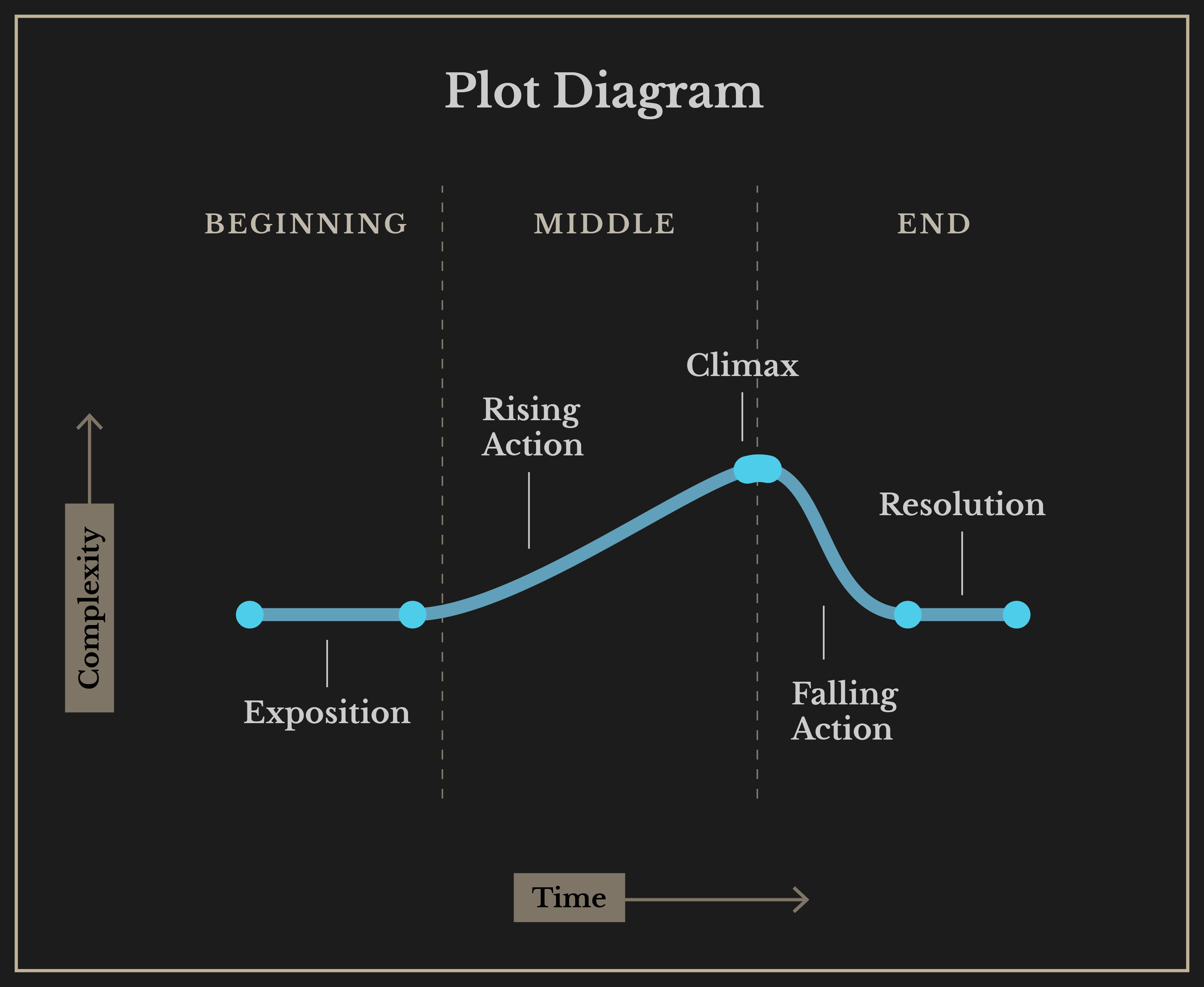 Story Structure Dmd 100 Sp17